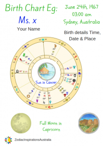 Birth Chart Portrait